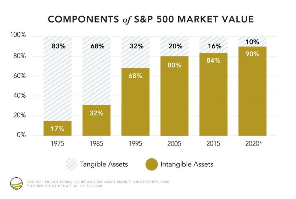 Rise Of Intangible Assets Value