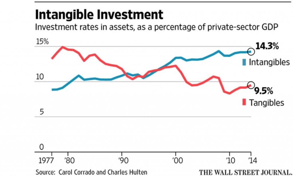 Investment In Intangible Assets