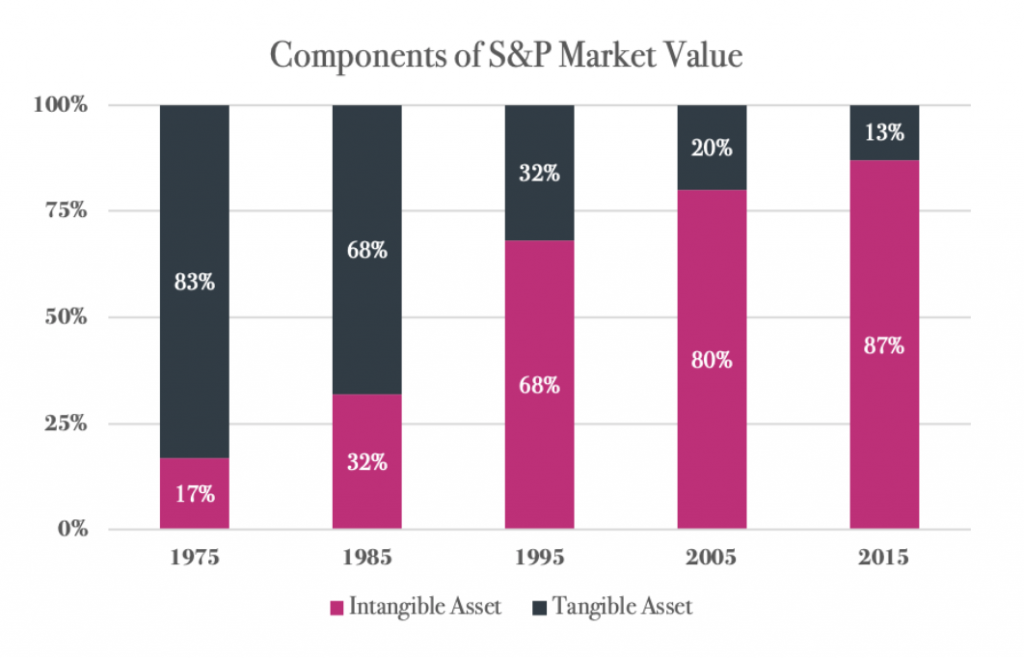 rise of intangible asset value graphic