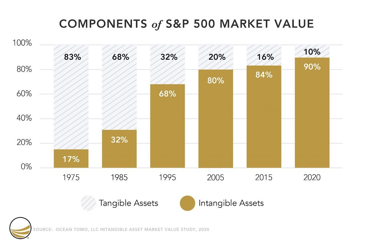 Graph from Ocean Tomo ingtangible assets study